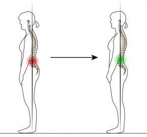 posture fil à plomb